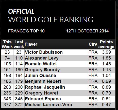 classement mondial golf