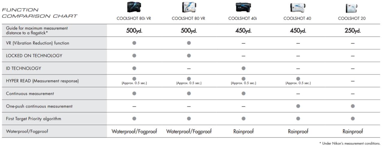 Acheter Nikon COOLSHOT 80i VR